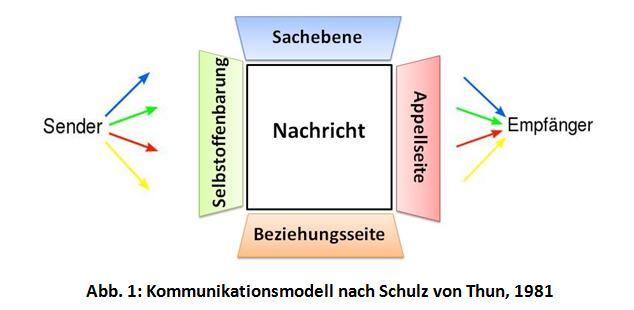 laut schulz von thun ist kommunikation eine vier dimensionale angelegenheit - Kommunikationsmodelle Beispiele